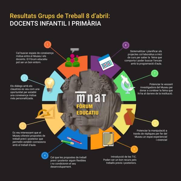 Infografia resultats 1r Grup de Treball mb els docents d'educació infantil i primària