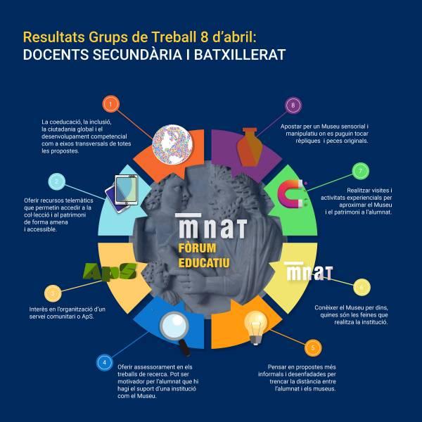 Infografia resultats 1r Grup de Treball amb docents d'educació secundària i batxillerat